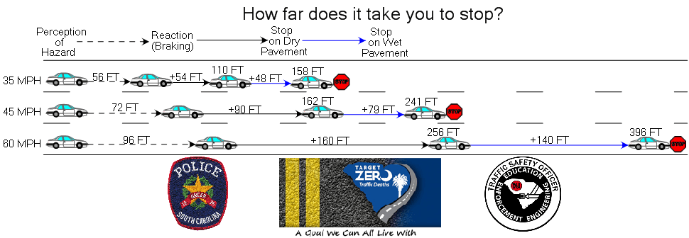 Stopping Distances diagram
